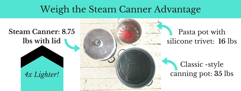 Steam Canning for Beginners this post explains steam canning for beginners and shares the ebook that will explain step by step how to use the fastest tool in canning!
